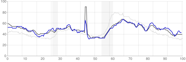 Alexandria, Louisiana monthly unemployment rate chart